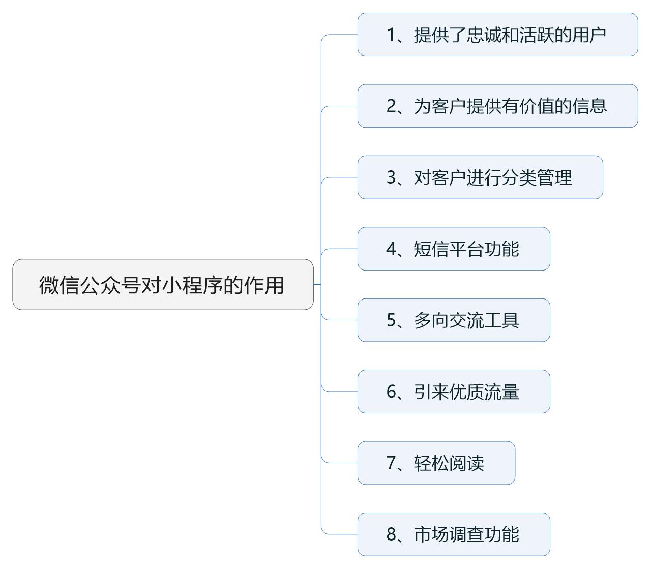 公众号对小程序作用.png