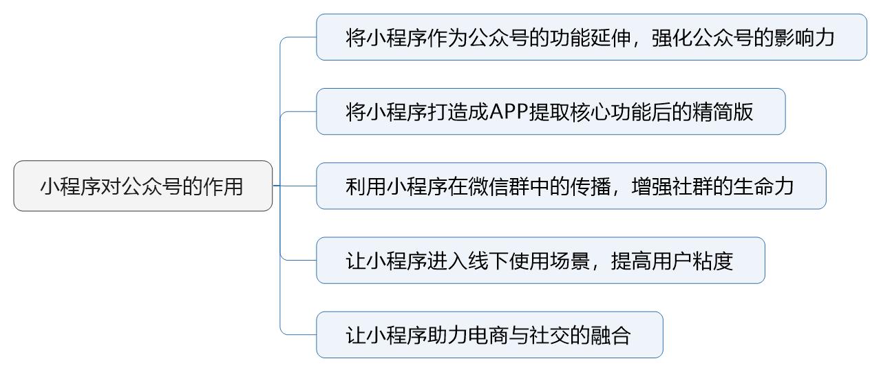 小程序对公众号作用.png