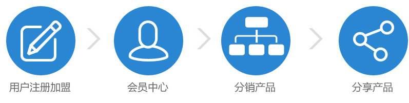 北京温泉度假村电子票二级分销系统解决方案3.jpg