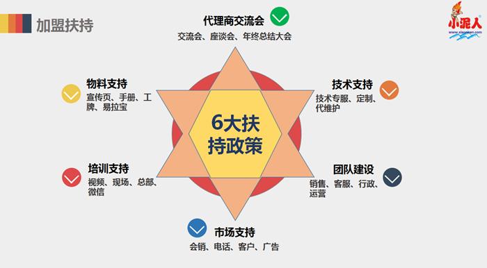 代理加盟小程序的十大理由3.png