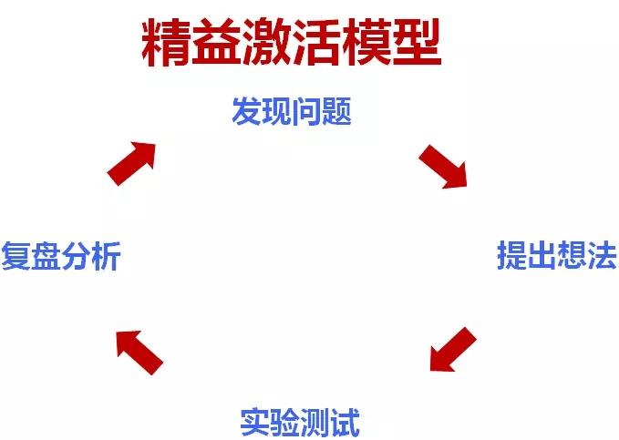 """精益激活模型——如何在预算不够的情况下完成""""本土化""""的增长呢?.webp (2).jpg"""