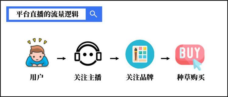 小泥人解析微信小程序直播与抖音快手等直播平台的区别3.jpg