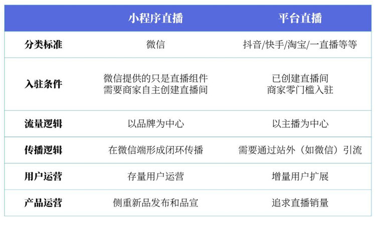 微信小程序直播与其他直播平台的这五个区别至关重要