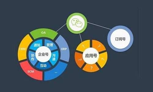 四个步骤教你微信公众号社群如何高效运营